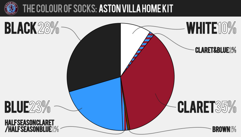 Know Your History The Colour Of Socks Aston Villa Central